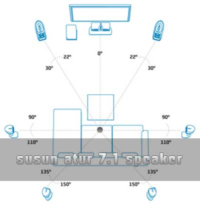 7.1 surround speaker arrangement